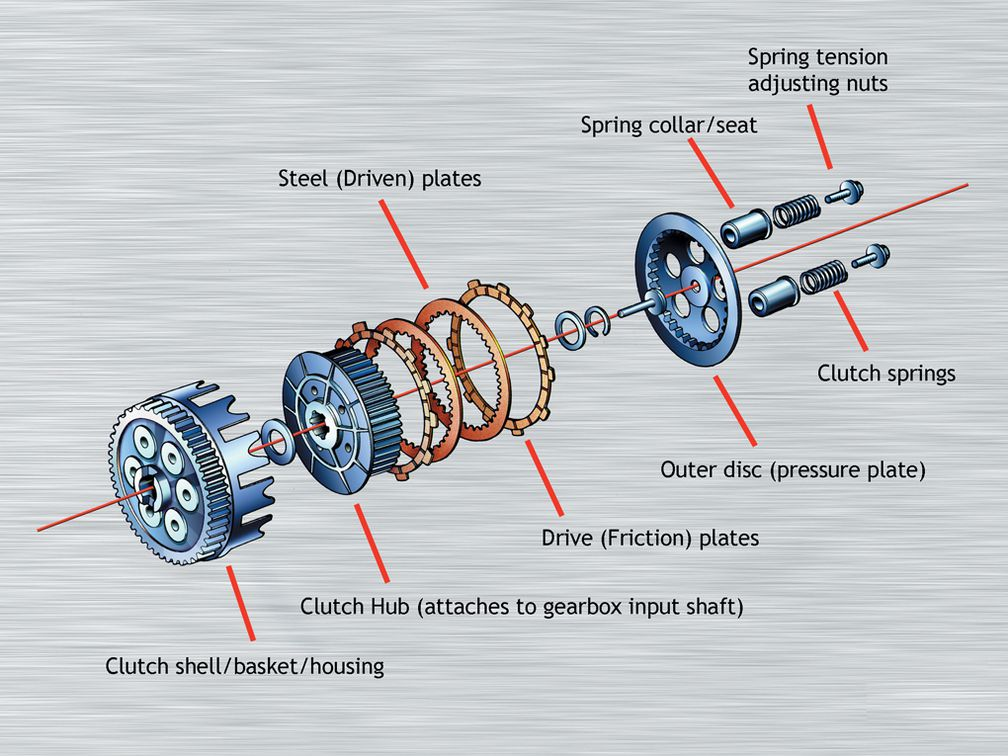 a typical multi-plate clutch assembly